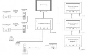 Схема подключения Slinex SQ-07M