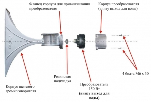 Щелевой громкоговоритель Digitex - структура