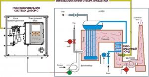 Схема подключения газоанализатора дымовых газов Дозор-С